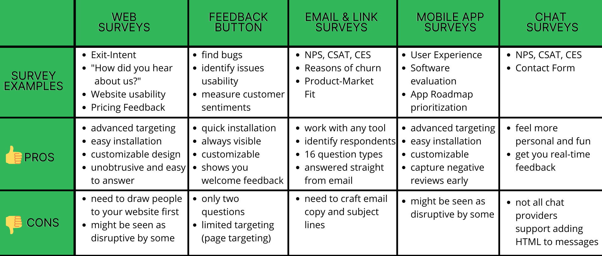 5 methods on how to collect customer feedback with pros and cons