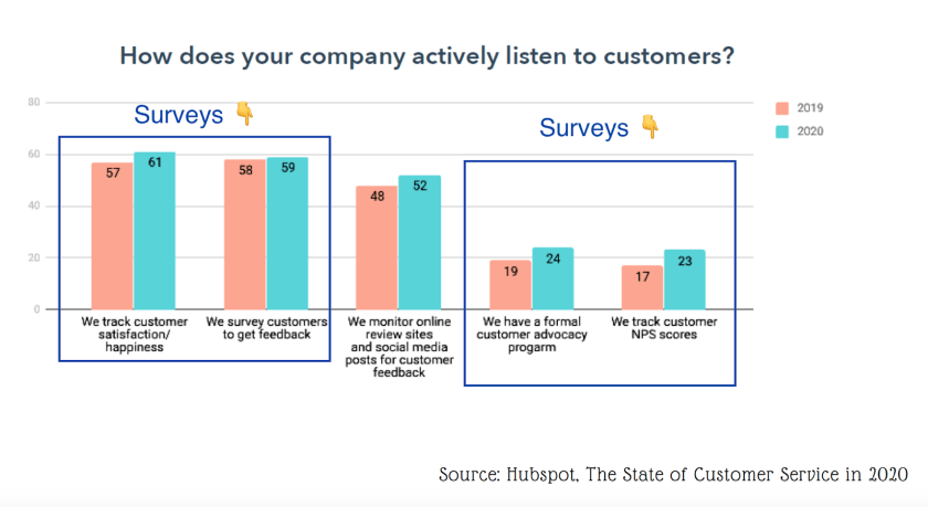 How companies actively listen to customers - according to reseach