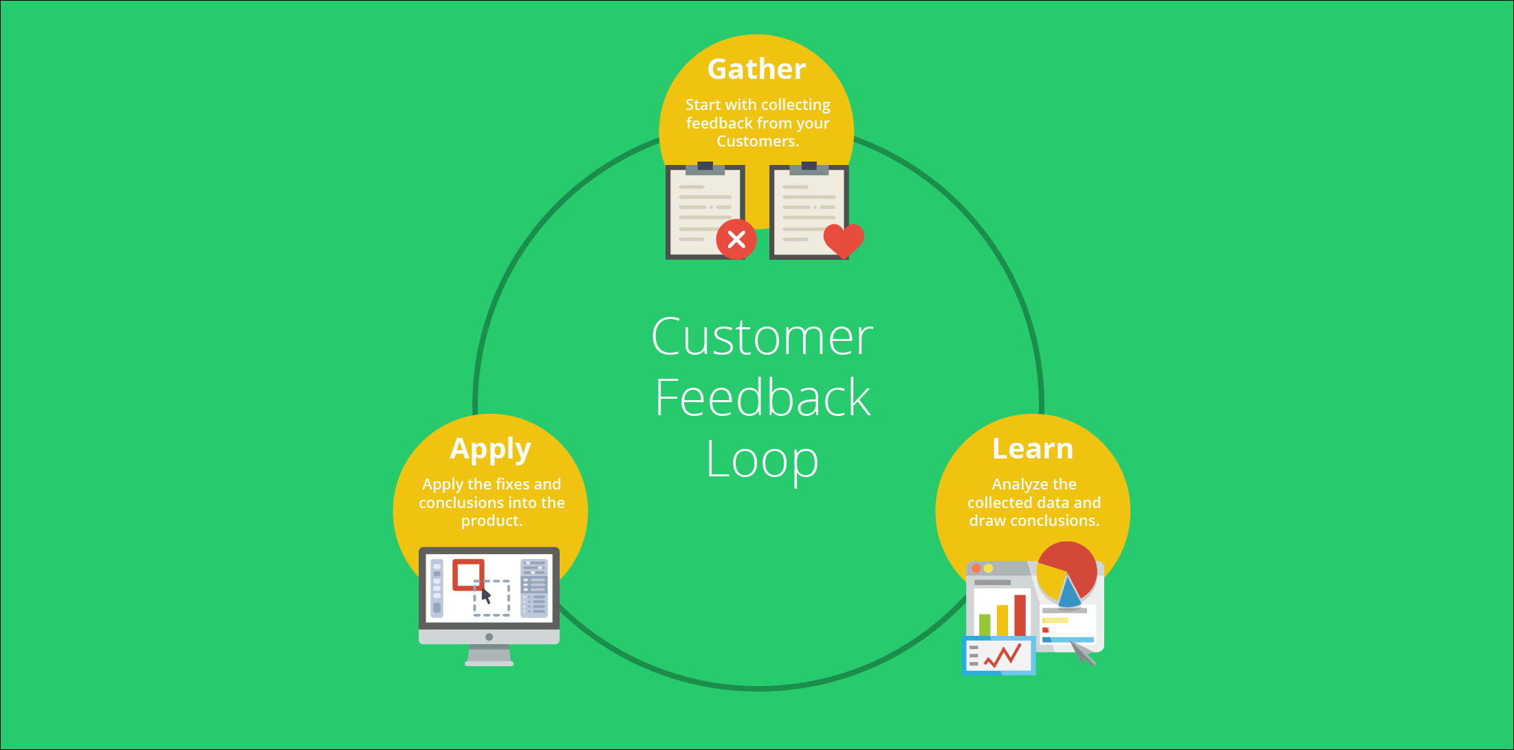 Customer Feedback Loop Template