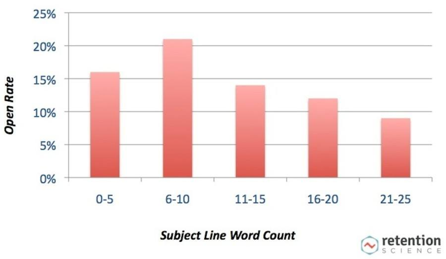Graph showing email open rate based on subject line