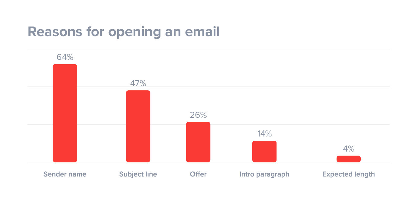 Graph showing reasons why people open email