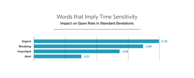 A graph of how survey email subject lines affect open rates depending on time sensitivity