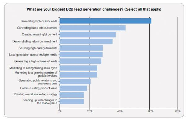 A graph presenting biggest B2B lead challenges