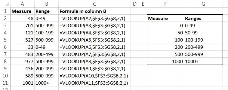 Customer Feedback Analysis in Excel – how VLOOKUP formula can be used for survey data analysis