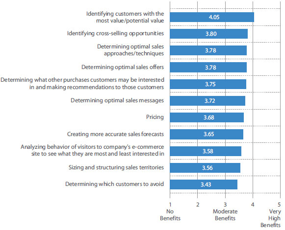 Customer relationship management survey potential use cases – example of CRM experience