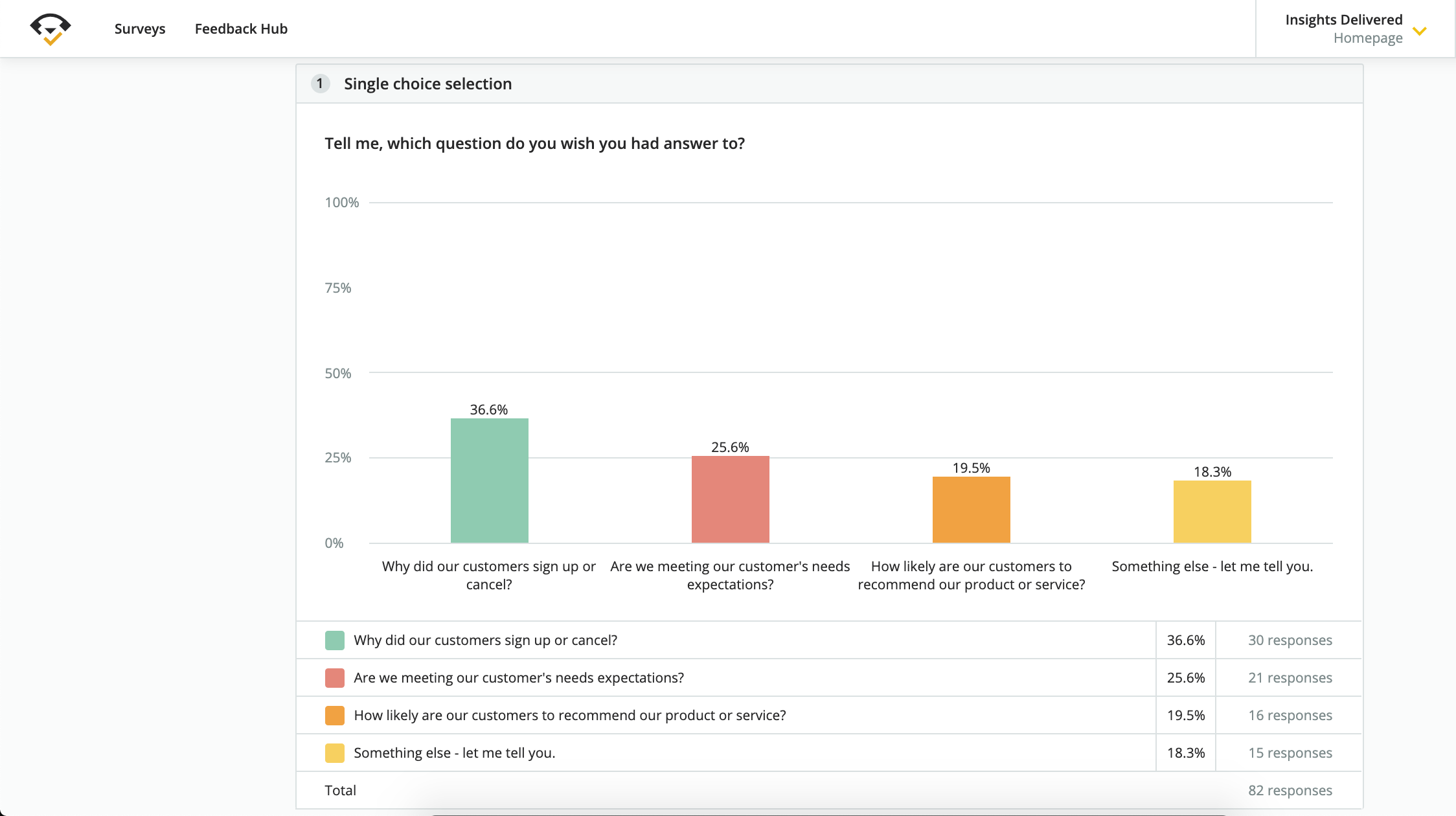 autopilot survey results analysis