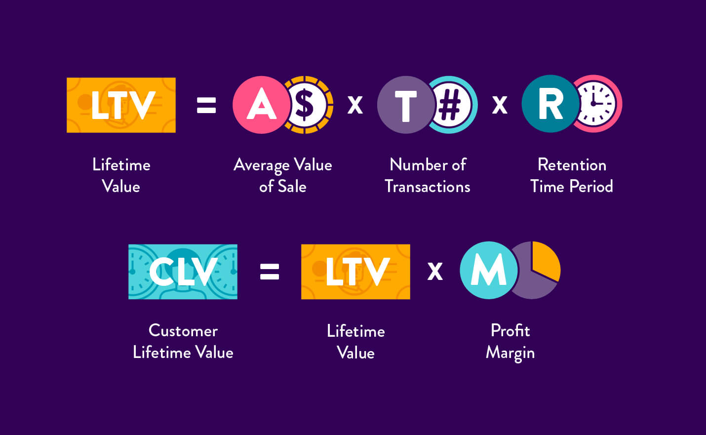 How to Calculate Customer Lifetime Value (CLTV)