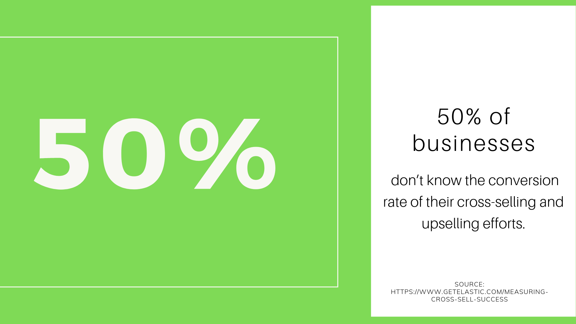 50% of businesses don't know the conversion rate of their cross-selling and upselling efforts.