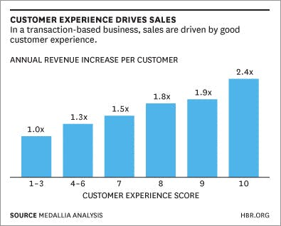 CRM experience - How customer experience and customer relationship management survey can drive sales