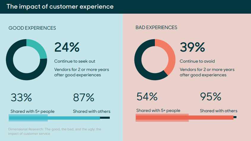 Impact of customer experience on churn rates