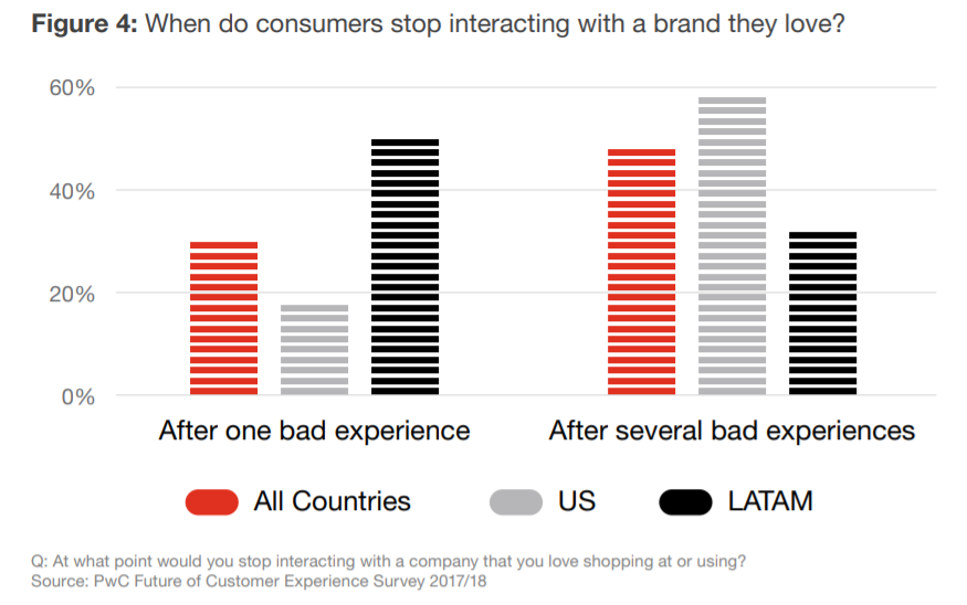 when do customers stop interacting with a brand